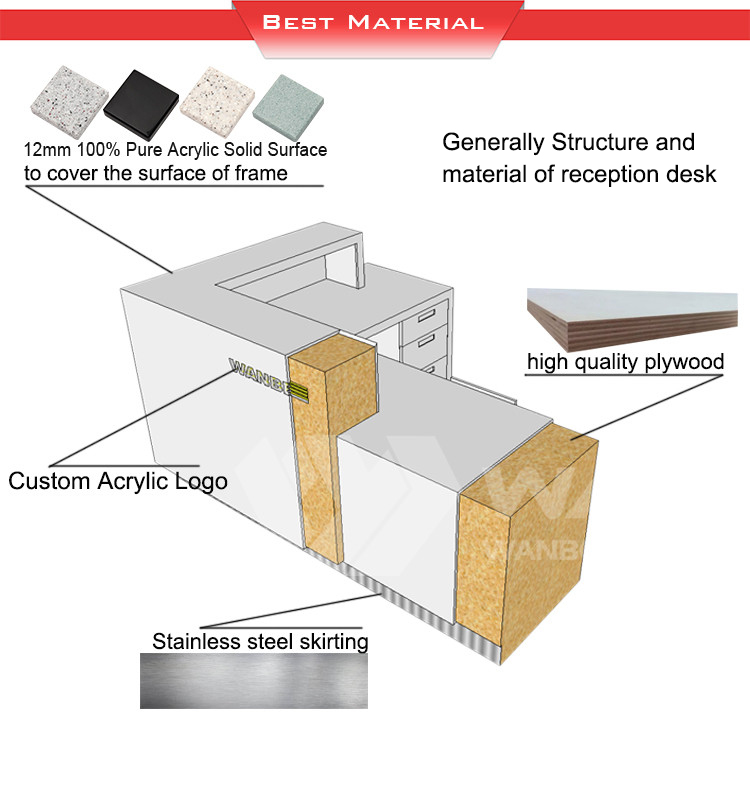 Reception desk best material